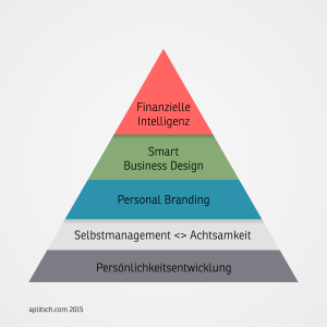 Selbststarterpyramide